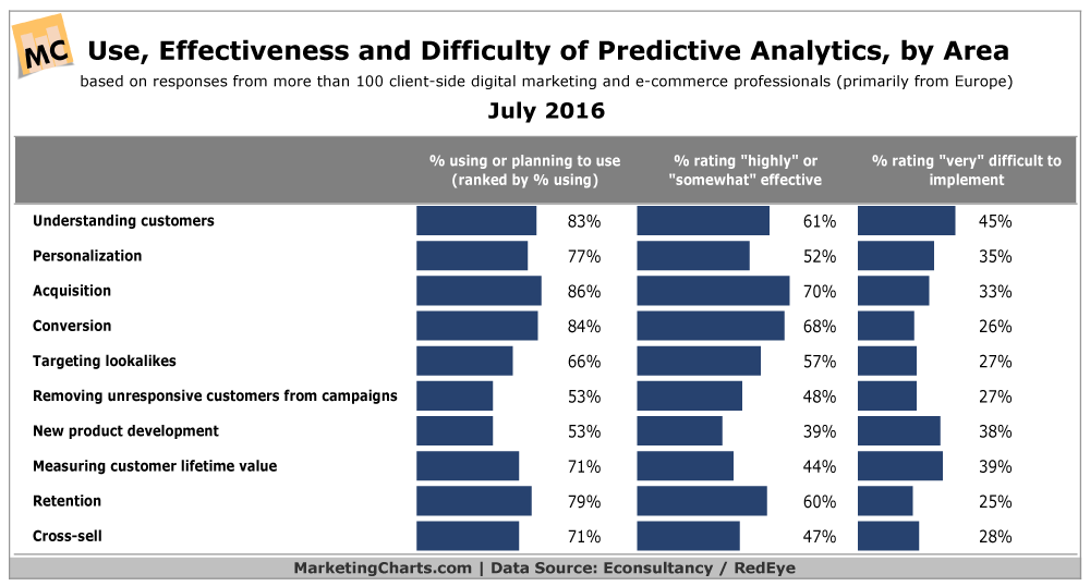 How Marketers Rate Predictive Analytics [CHART]