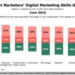 Chart - Marketers Digital Skills Gaps
