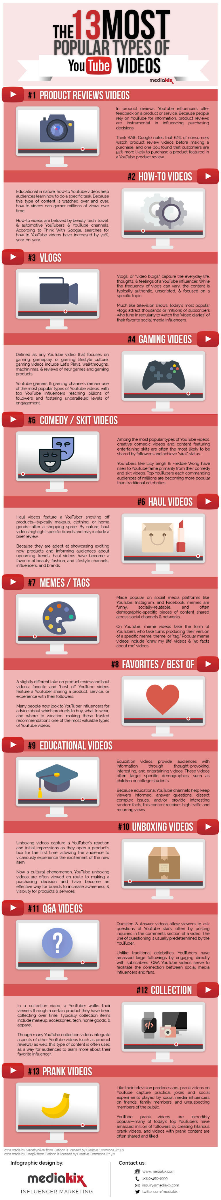 Most Popular Types of YouTube Videos [INFOGRAPHIC]