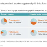 Independent Workers Infographic