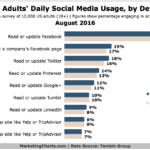 Chart: Americans' Daily Social Media Use