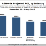 Chart: B2B AdWords ROI by Industry