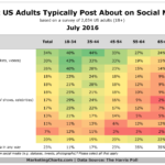 Table: Social Media Post Content by Age