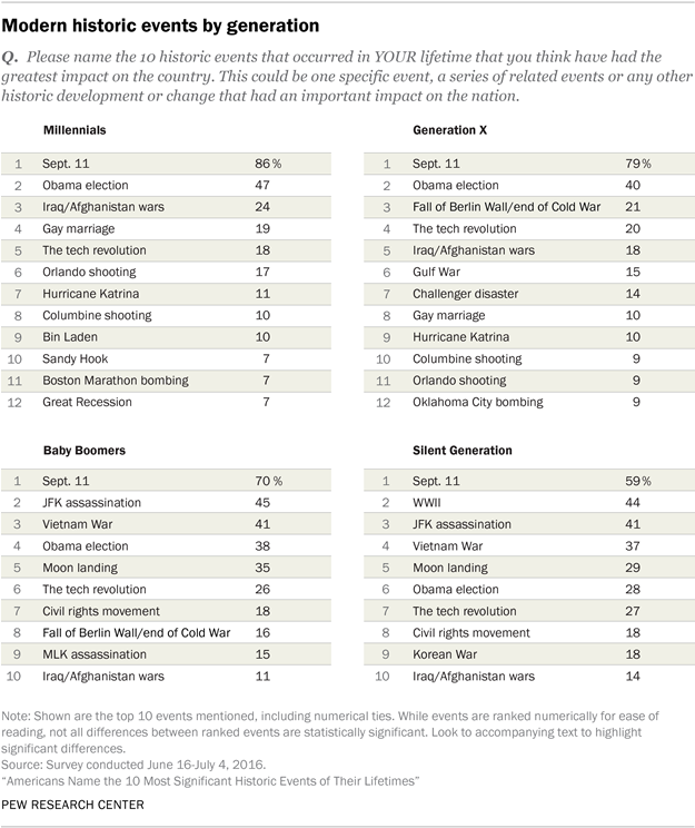 Table: Americans' Historic Touchstones by Generation