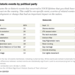 Table: Americans' Historic Touchstones By Political Party