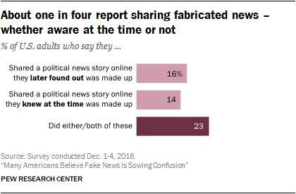 Chart: Americans Sharing Fake News