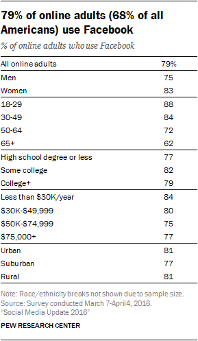 Table: Demographics of Facebook Users
