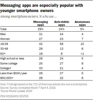 Table: Demographics of Messaging App Users