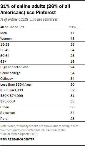Table: Demographics of Pinterest Users