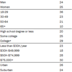 Table: Demographics of Twitter Users