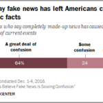 Chart - Fake News Confusing Americans