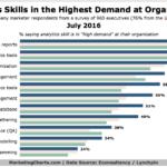 Chart: Most In-Demand Analytics Skills