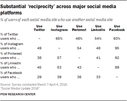 Table: Multiple Social Network Use