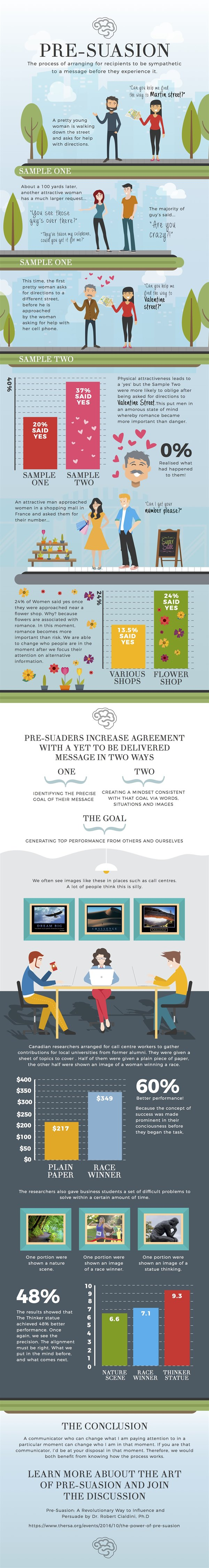 Infographic: Pre-Suasion