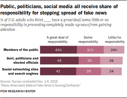 Chart: Responsibility For Fake News