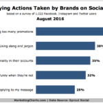 Chart: Annoying Social Media Interactions By Brands