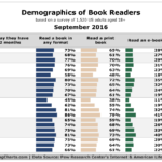 Chart: Demographics of Book Readers