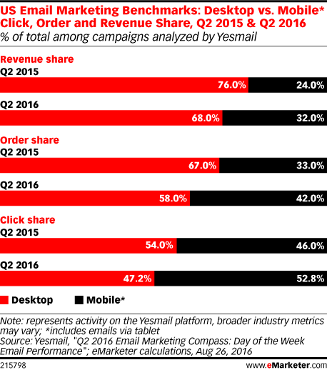Chart: Mobile Email Marketing Benchmarks