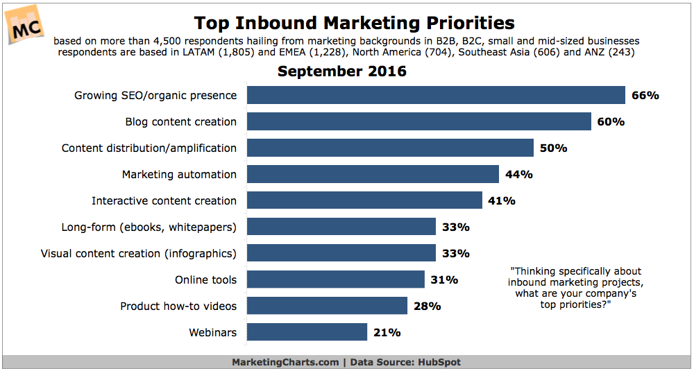Chart: Top Content Marketing Priorities