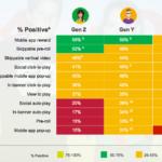 Attitudes Toward Online Advertising Formats by Generation