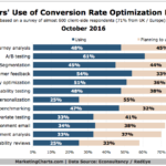 Chart: Conversion Rate Optimization Methods