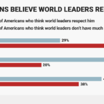 Chart: International Respect For Donald Trump