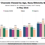 Number Channels Viewed by Americans