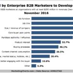 Chart: B2B Buyer Persona Criteria