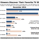 Chart: How People Find Their Favorite TV Shows