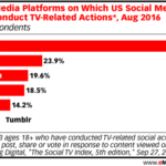 Chart: Social TV Behavior by Channel
