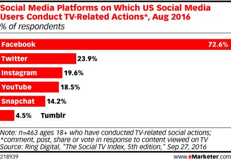 Chart: Social TV Behavior by Channel