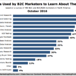 Chart: Top B2C Persona Development Techniques