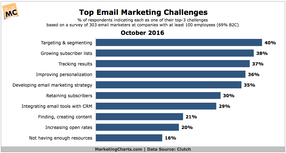 Chart: Top Email Marketing Challenges