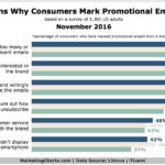 Chart: Why Consumers Flag Promo Emails as Spam