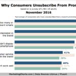 Chart: Why Consumers Unsubscribe from Promo Emails