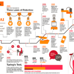 Infographic: Robotics and Artificial Inintelligence - Timeline