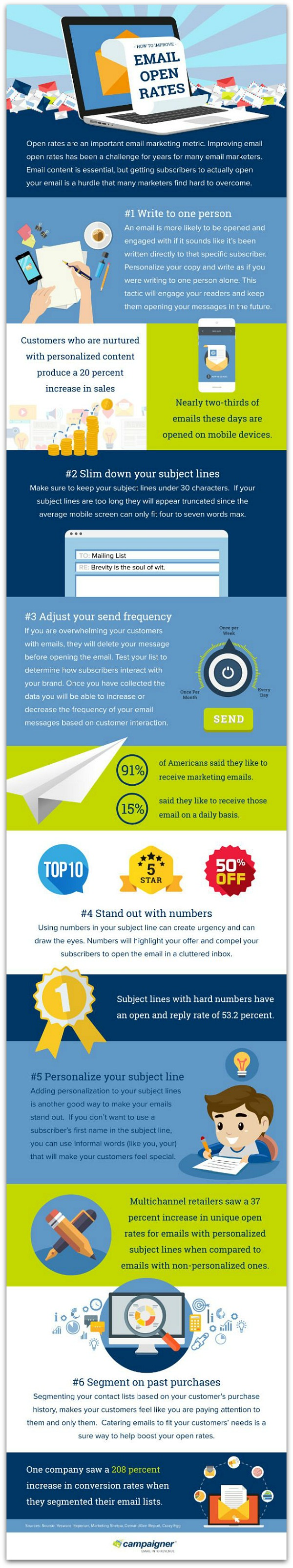 Infographic: Email Open Rate Optimization