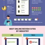 Infographic: Online Reviews