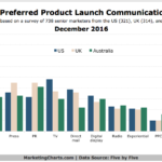 Chart: Top Product Launch Communication Channels