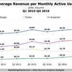 Chart: Average Revenue Per User For Social Sites