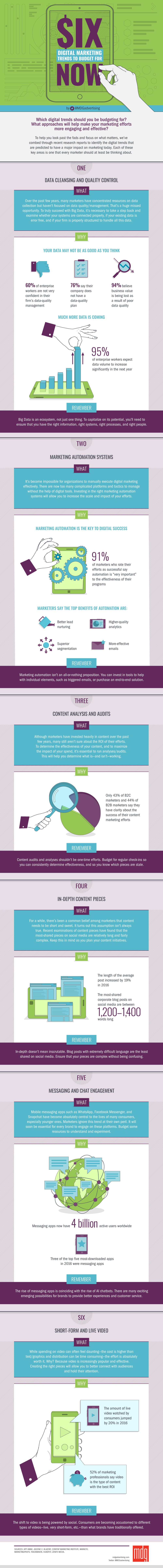 Infographic: Budgeting For Digital Marketing Trends