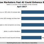 Chart: How AI Could Enhance SEO