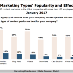 Chart: Popularity vs Effectiveness of Content Marketing Types