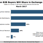 Chart: What B2B Buyers Exchange for Content