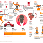 Infographic: Future Of Robotics and Artificial Intelligence