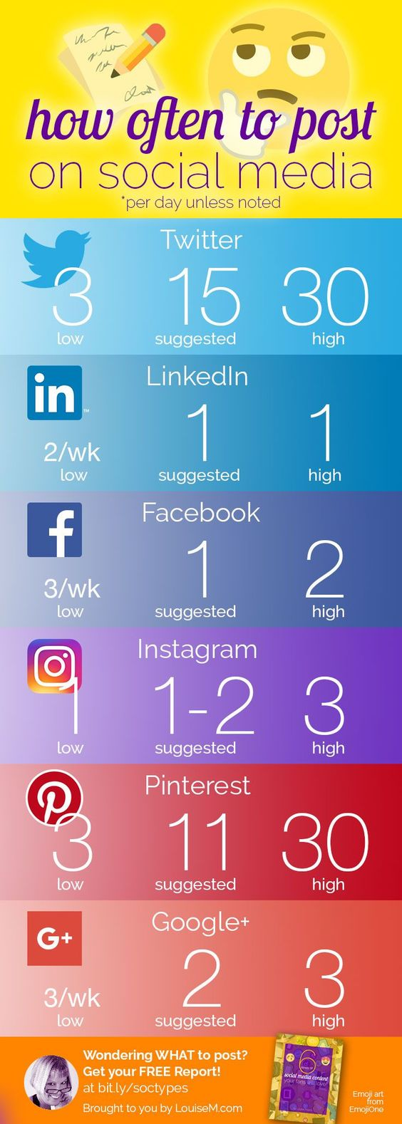 Infographic: Social Media Posting Frequency