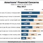 Chart: Americans Financial Concerns