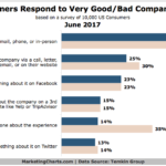 Chart: Consumer Experience Responses