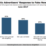 Chart: Programmatic Advertiser Response To Fake News