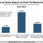 Chart: Use Of Voice Search On TV